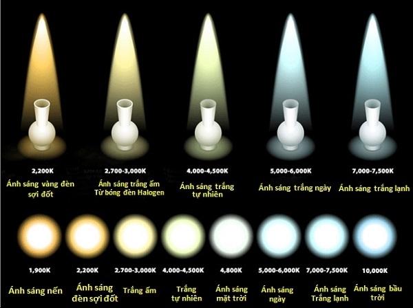 NHIỆT hiện tượng màu sắc LÀ GÌ? BẢNG NHIỆT tình trạng color CỦA đèn LED